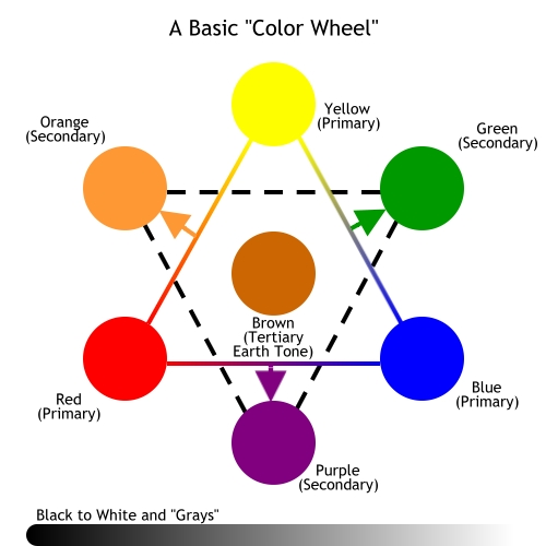 Lotusgambit licensed for non commercial use only color How does the colour wheel work